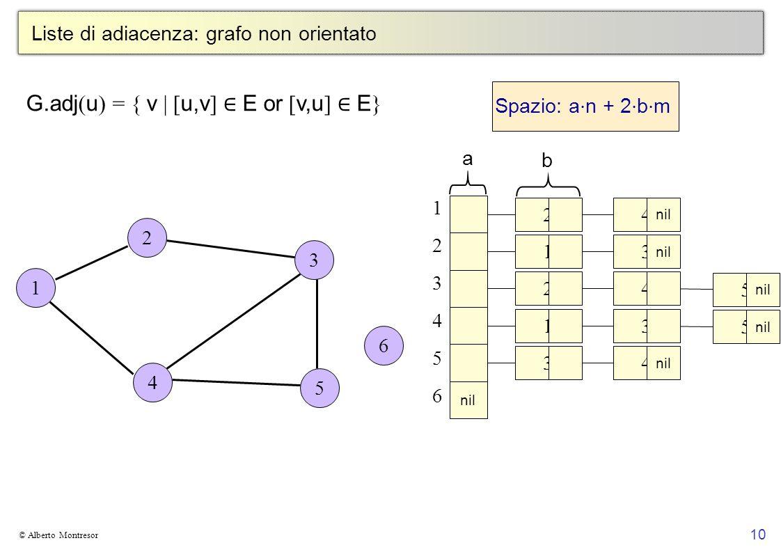 10 © Alberto Montresor Liste di adiacenza: grafo non orientato G.adj ( u ) = { v | [ u,v ] E or [ v,u ] E } 123456123456 a b Spazio: a n + 2 b m 2 3 5