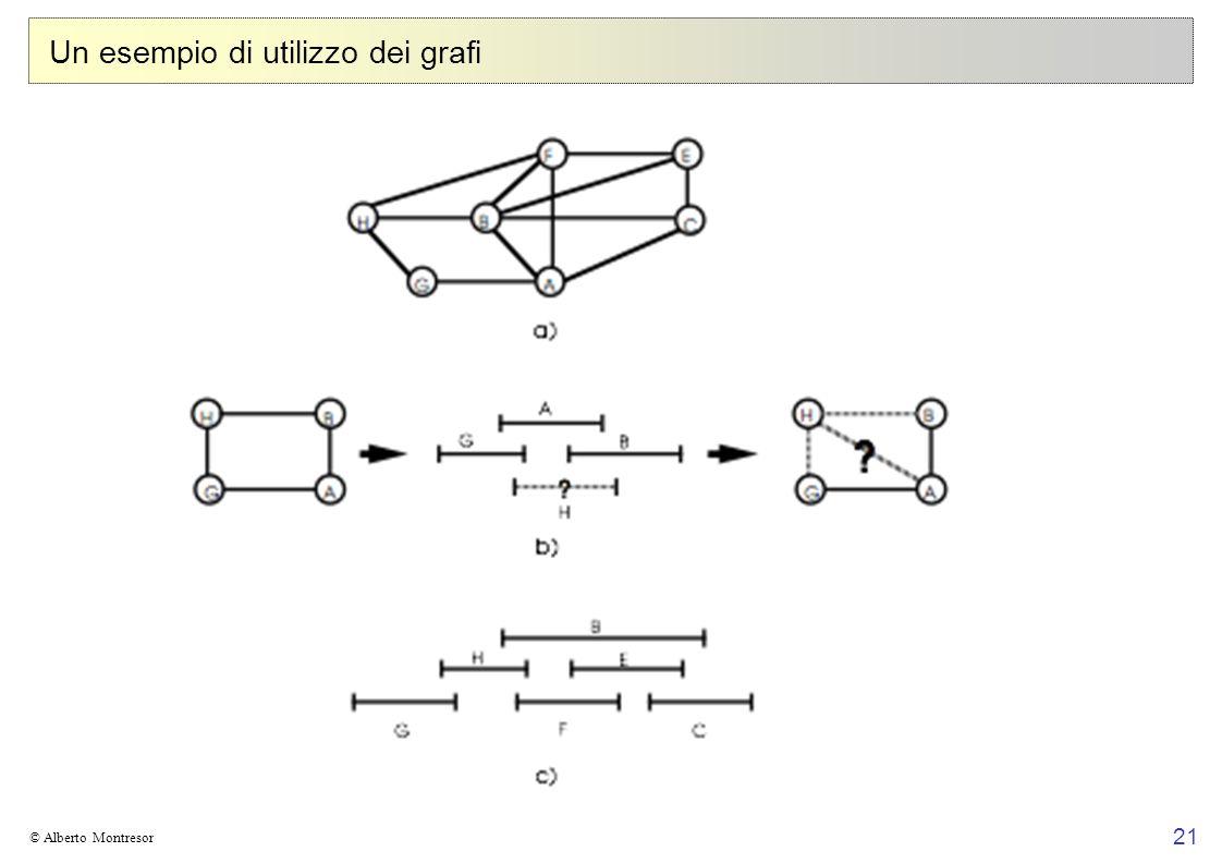 21 © Alberto Montresor Un esempio di utilizzo dei grafi