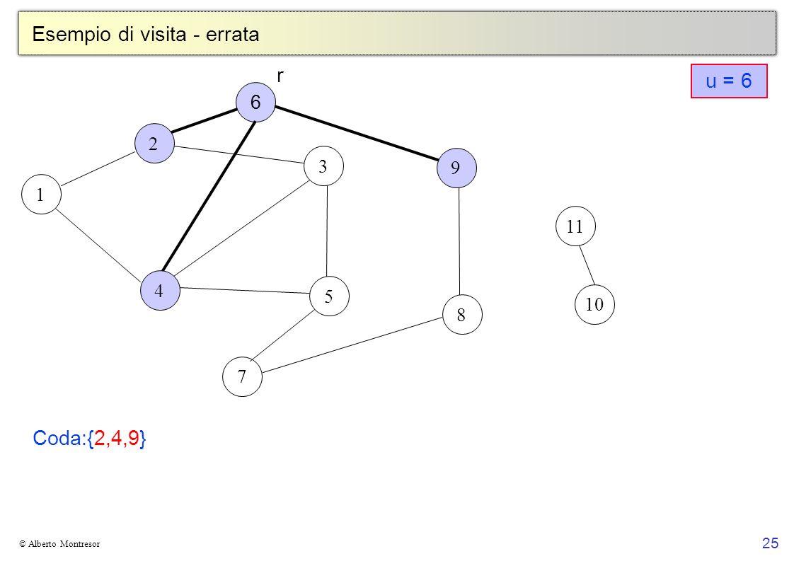 25 © Alberto Montresor Esempio di visita - errata 1 2 3 5 7 6 8 9 10 4 11 r Coda:{2,4,9} u = 6