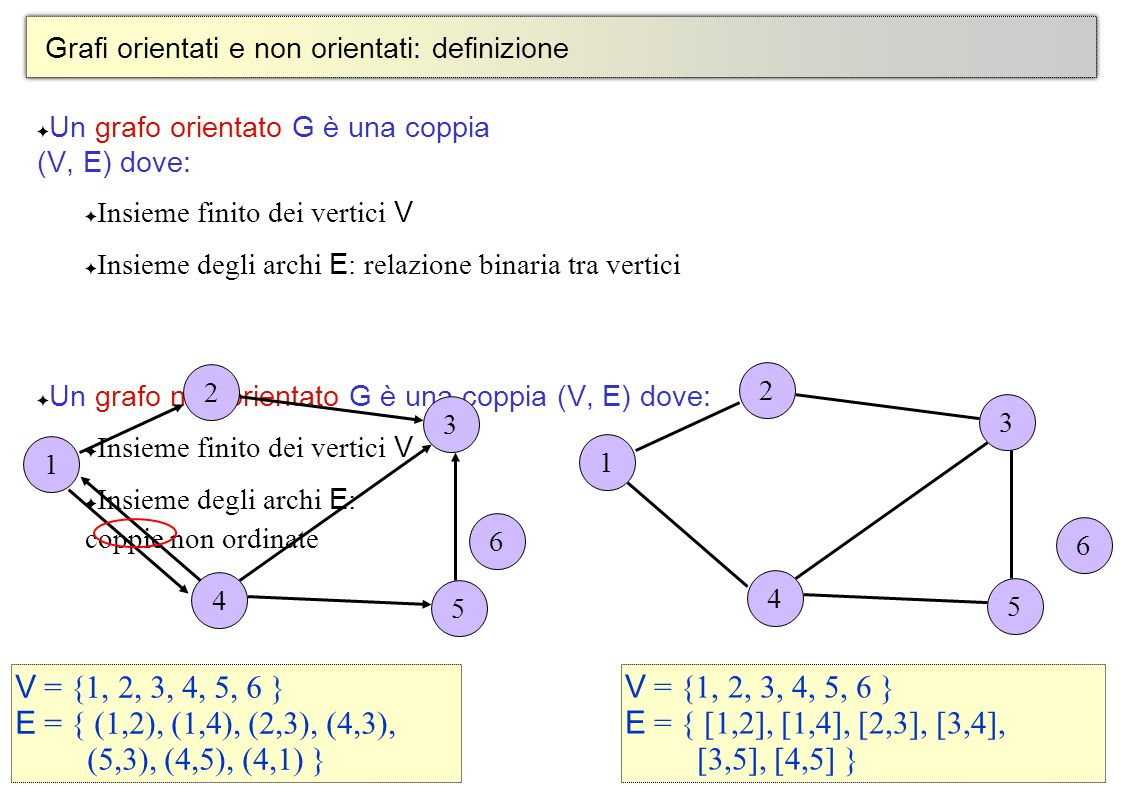 4 © Alberto Montresor Grafi orientati e non orientati: definizione Un grafo orientato G è una coppia (V, E) dove: Insieme finito dei vertici V Insieme