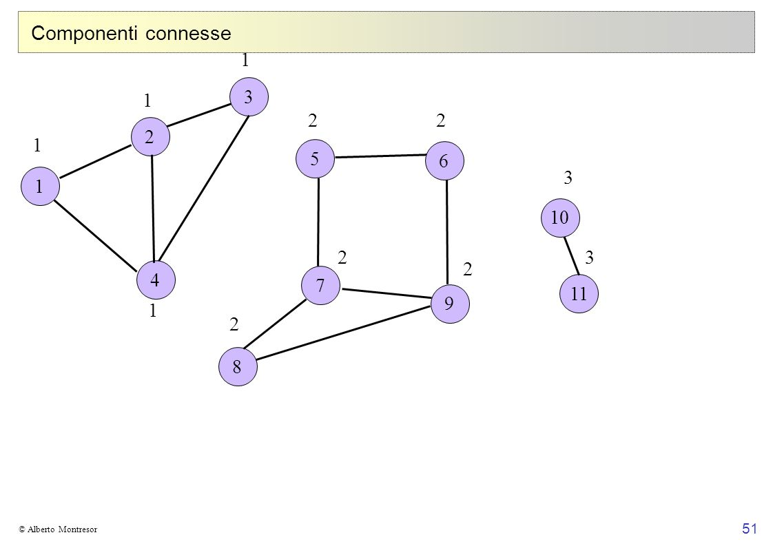 51 © Alberto Montresor Componenti connesse 1 2 5 7 3 8 9 6 11 4 10 1 1 1 1 22 2 2 2 3 3