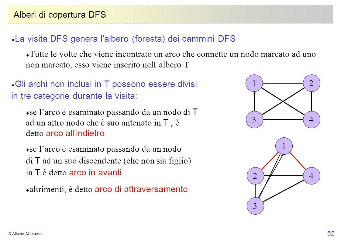 52 © Alberto Montresor Alberi di copertura DFS La visita DFS genera lalbero (foresta) dei cammini DFS Tutte le volte che viene incontrato un arco che