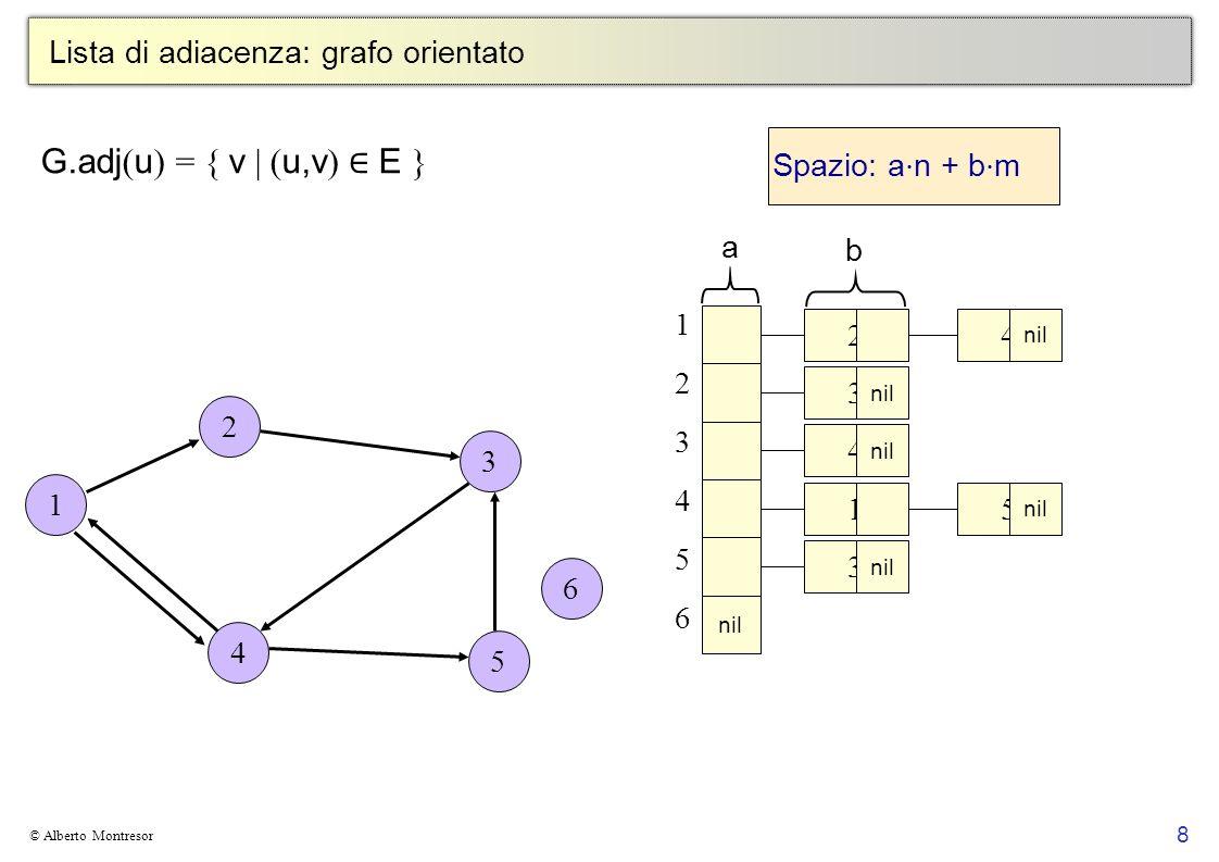 8 © Alberto Montresor Lista di adiacenza: grafo orientato G.adj ( u ) = { v | ( u,v ) E } 1 2 3 5 4 6 Spazio: a n + b m 123456123456 nil 2 3 4 1 3 a b
