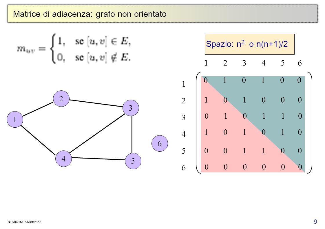 9 © Alberto Montresor Matrice di adiacenza: grafo non orientato 2 3 5 4 A 6 1 1 2 3 4 5 6 123456123456 0 1 0 1 0 0 1 0 1 0 0 0 0 1 0 1 1 0 1 0 1 0 1 0