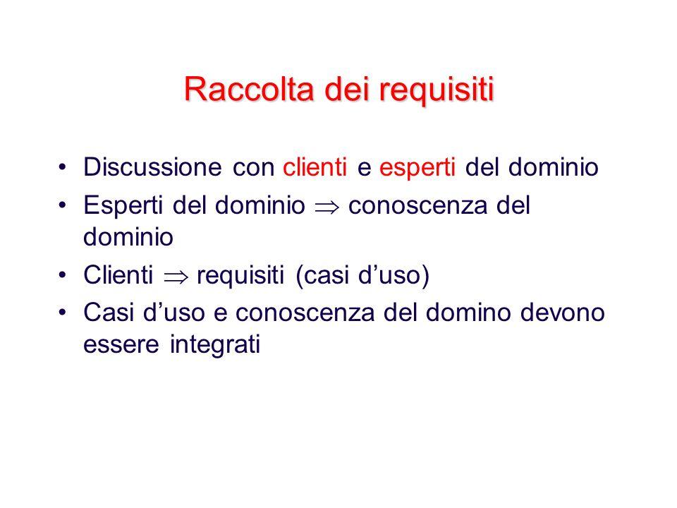 Raccolta dei requisiti Discussione con clienti e esperti del dominio Esperti del dominio conoscenza del dominio Clienti requisiti (casi duso) Casi dus