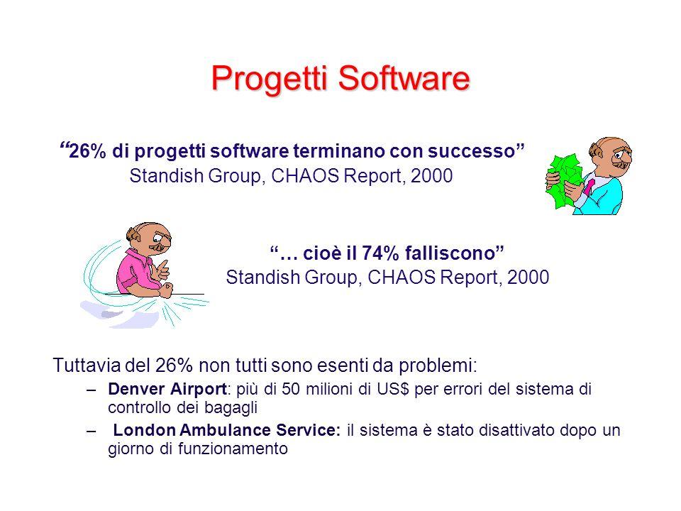 Progetti Software Tuttavia del 26% non tutti sono esenti da problemi: –Denver Airport: più di 50 milioni di US$ per errori del sistema di controllo de
