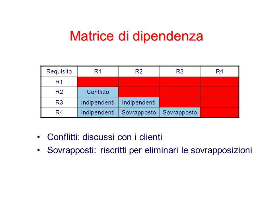 Matrice di dipendenza RequisitoR1R2R3R4 R1 R2Conflitto R3Indipendenti R4IndipendentiSovrapposto Conflitti: discussi con i clienti Sovrapposti: riscrit