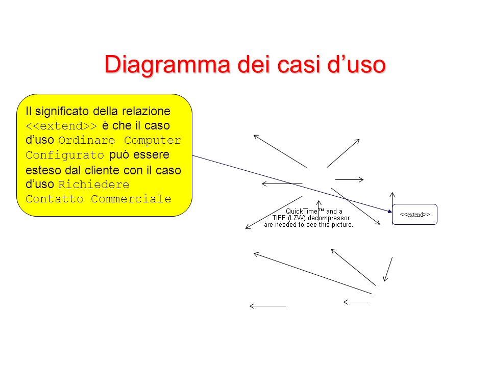 Diagramma dei casi duso > Il significato della relazione > è che il caso duso Ordinare Computer Configurato può essere esteso dal cliente con il caso