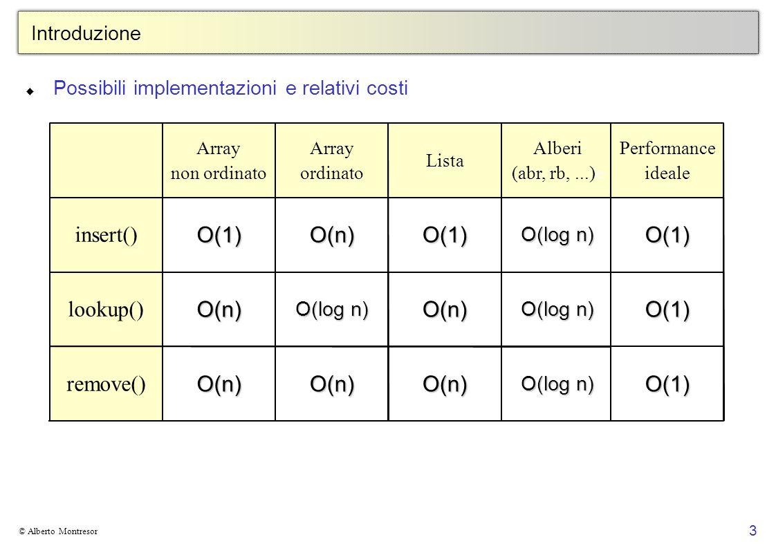3 © Alberto Montresor Introduzione Possibili implementazioni e relativi costi O(log n) O(n)O(n)O(n) remove() O(log n) O(n) O(n) lookup() O(log n) O(1)O(n)O(1) insert() Alberi (abr, rb,...)e Lista Array ordinato Array non ordinato O(1) O(1) O(1) Performance ideale