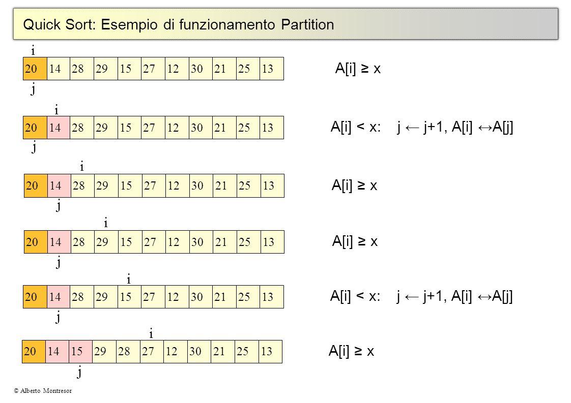 © Alberto Montresor Quick Sort: Esempio di funzionamento Partition i j A[i] x 2014282915271230212513 i j 2014282915271230212513 A[i] < x: j j+1, A[i]
