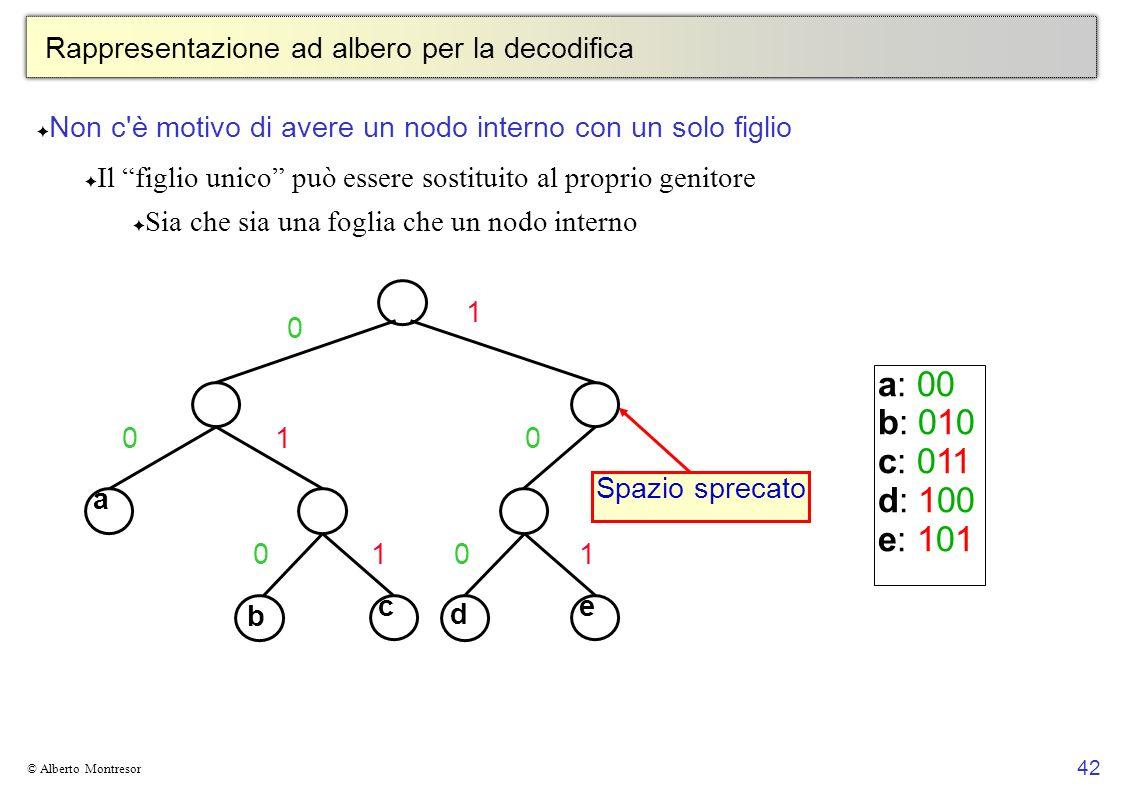 42 © Alberto Montresor Rappresentazione ad albero per la decodifica Non c'è motivo di avere un nodo interno con un solo figlio Il figlio unico può ess