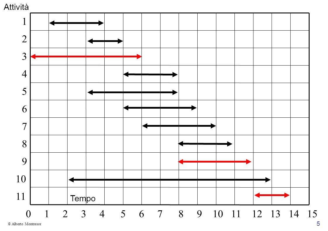 56 © Alberto Montresor Scelta greedy Sia Σ un alfabeto, f un array di frequenze x, y i due caratteri che hanno frequenza più bassa Allora Esiste un codice prefisso ottimo per Σ in cui x, y hanno la stessa profondità massima e i loro codici differiscono solo per l ultimo bit Dimostrazione Al solito, basata sulla trasformazione di una soluzione ottima Supponiamo che esistano due caratteri a, b con profondità massima e questi siano diversi da x, y