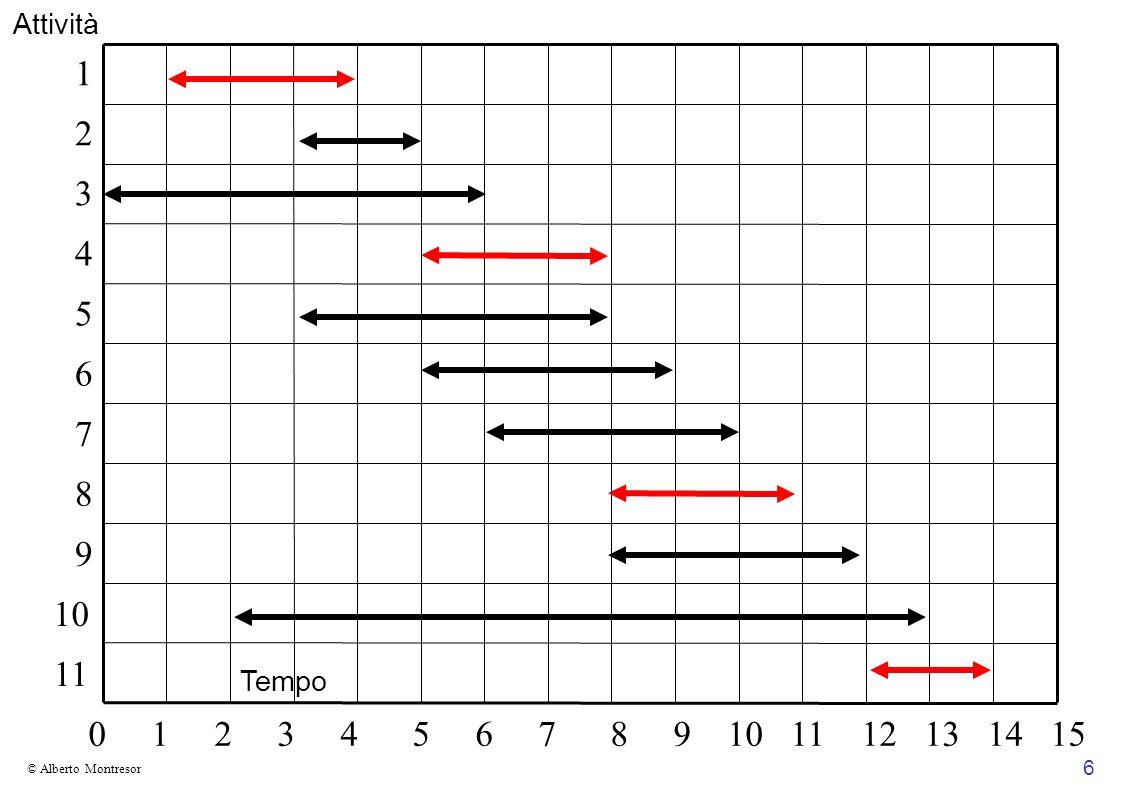 7 © Alberto Montresor Come affrontare il problema Cerchiamo innanzitutto di risolverlo tramite programmazione dinamica (PD): Individuiamo una sottostruttura ottima Scriviamo una definizione ricorsiva per la dimensione della soluzione ottima Scriviamo una versione iterativa bottom-up dell algoritmo Passiamo poi alla tecnica greedy Cerchiamo una possibile scelta ingorda Dimostriamo che la scelta ingorda porta alla soluzione ottima Scriviamo un algoritmo ricorsivo o iterativo che effettua sempre la scelta ingorda