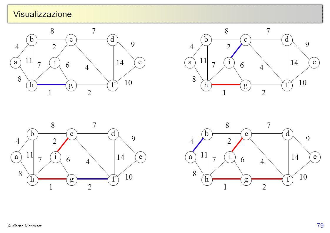 79 © Alberto Montresor Visualizzazione bcd a hgf ei 4 8 8 11 7 4 9 2 14 2 6 1 7 10 bcd a hgf ei 4 8 8 11 7 4 9 2 14 2 6 1 7 10 bcd a hgf ei 4 8 8 11 7