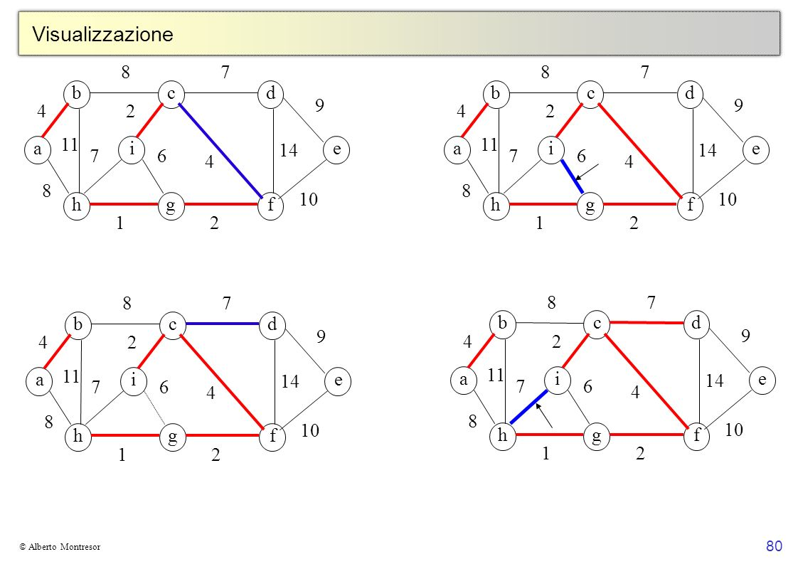 80 © Alberto Montresor Visualizzazione bcd a hgf ei 4 8 8 11 7 4 9 2 14 2 6 1 7 10 bcd a hgf ei 4 8 8 11 7 4 9 2 14 2 6 1 7 10 bcd a hgf ei 4 8 8 11 7 4 9 2 14 2 6 1 7 10 bcd a hgf ei 4 8 8 11 7 4 9 2 14 2 6 1 7 10