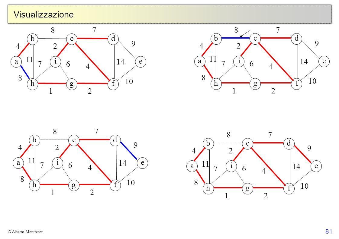81 © Alberto Montresor Visualizzazione bcd a hgf ei 4 8 8 11 7 4 9 2 14 2 6 1 7 10 bcd a hgf ei 4 8 8 11 7 4 9 2 14 2 6 1 7 10 bcd a hgf ei 4 8 8 11 7