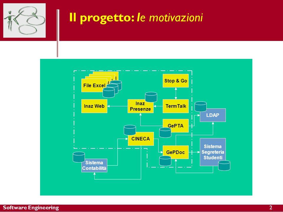 Software Engineering Il progetto: le motivazioni File Excel Inaz Presenze CINECA TermTalk Stop & Go GePTA GePDoc LDAP Sistema Segreteria Studenti Inaz Web Sistema Contabilità File Excel 2