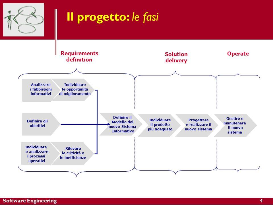 Software Engineering Il progetto: le fasi Definire gli obiettivi Analizzare i fabbisogni informativi Individuare le opportunità di miglioramento Rilev