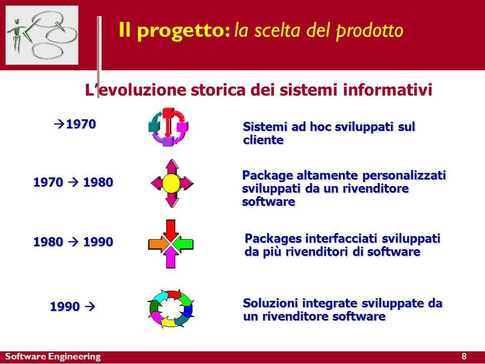 Software Engineering Package altamente personalizzati sviluppati da un rivenditore software 1970 1980 Soluzioni integrate sviluppate da un rivenditore