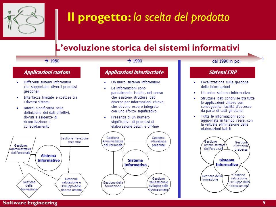 Software Engineering Il progetto: la scelta del prodotto Applicazioni custom Differenti sistemi informativi che supportano diversi processi gestionali