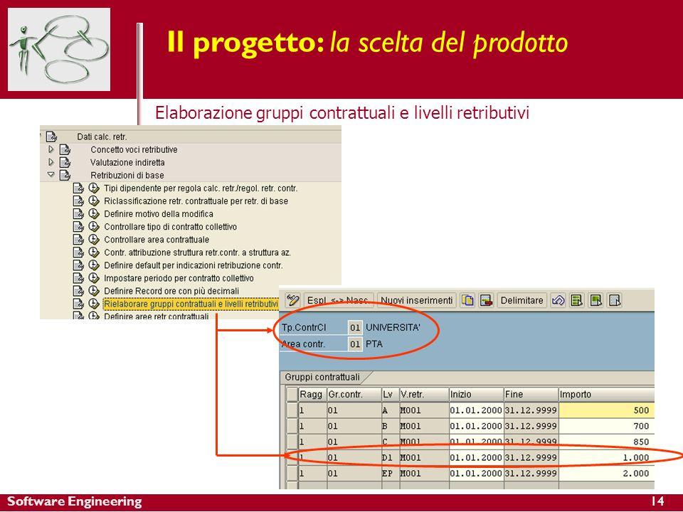 Software Engineering14 Il progetto: la scelta del prodotto Elaborazione gruppi contrattuali e livelli retributivi