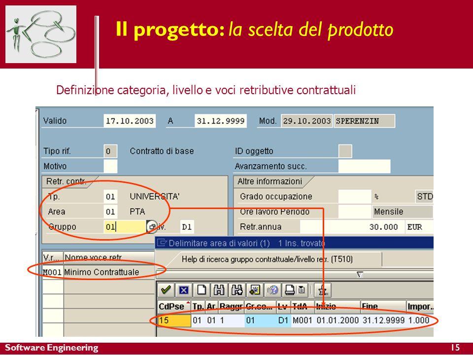 Software Engineering15 Il progetto: la scelta del prodotto Definizione categoria, livello e voci retributive contrattuali