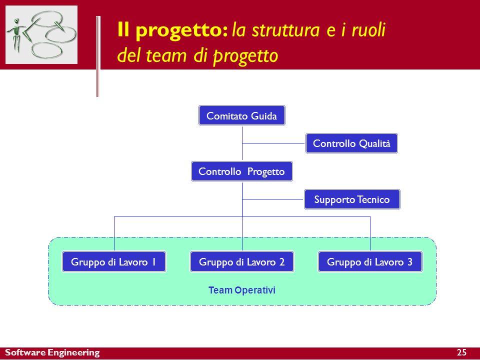 Software Engineering Il progetto: la struttura e i ruoli del team di progetto Comitato Guida Controllo Progetto Team Operativi Controllo Qualità Grupp