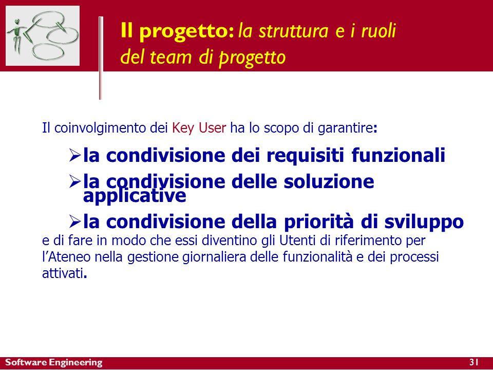 Software Engineering Il coinvolgimento dei Key User ha lo scopo di garantire: la condivisione dei requisiti funzionali la condivisione delle soluzione