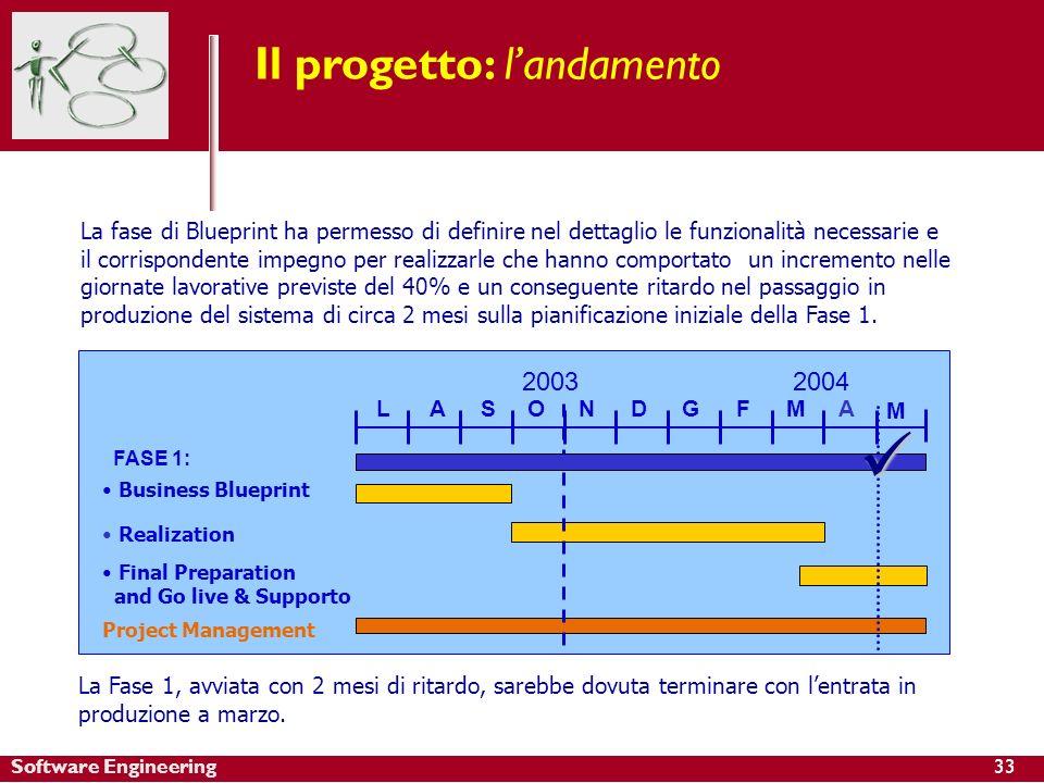 Software Engineering Il progetto: landamento La fase di Blueprint ha permesso di definire nel dettaglio le funzionalità necessarie e il corrispondente
