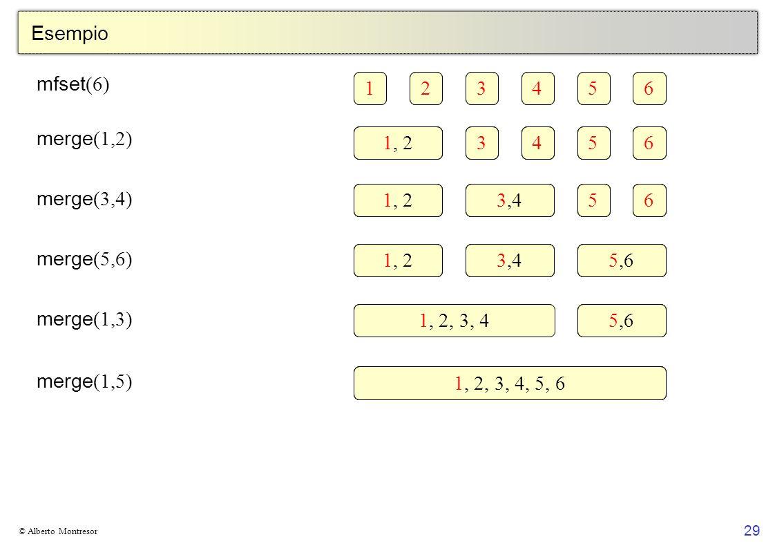 29 © Alberto Montresor Esempio 1234561234561, 23456123456 3,4561234561, 23,45,61234561, 2, 3, 45,61234561, 2, 3, 4, 5, 6 mfset (6) merge (1,2) merge (