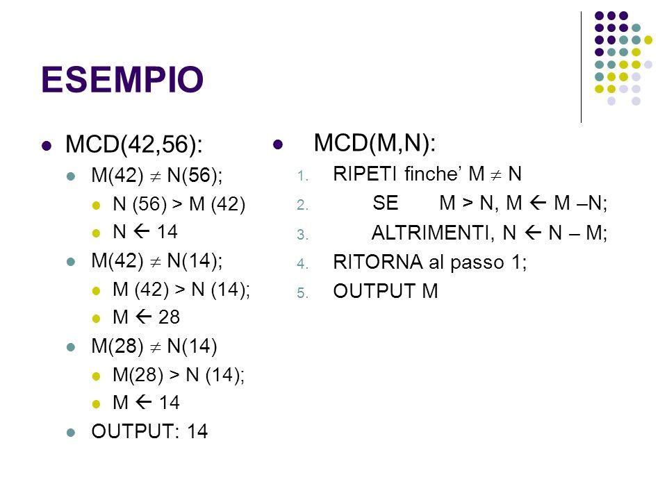 ESEMPIO MCD(42,56): M(42) N(56); N (56) > M (42) N 14 M(42) N(14); M (42) > N (14); M 28 M(28) N(14) M(28) > N (14); M 14 OUTPUT: 14 MCD(M,N): 1. RIPE