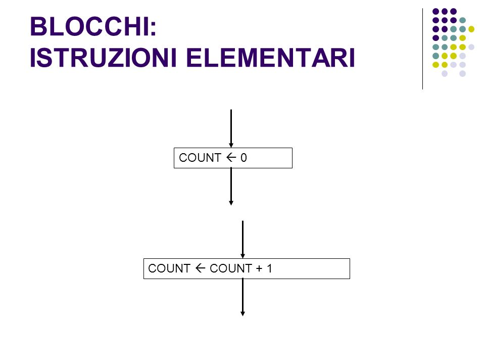 BLOCCHI: ISTRUZIONI ELEMENTARI COUNT 0COUNT COUNT + 1