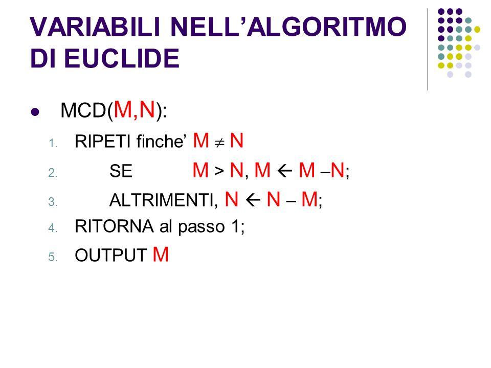 VARIABILI NELLALGORITMO DI EUCLIDE MCD( M,N ): 1. RIPETI finche M N 2. SE M > N, M M – N ; 3. ALTRIMENTI, N N – M ; 4. RITORNA al passo 1; 5. OUTPUT M