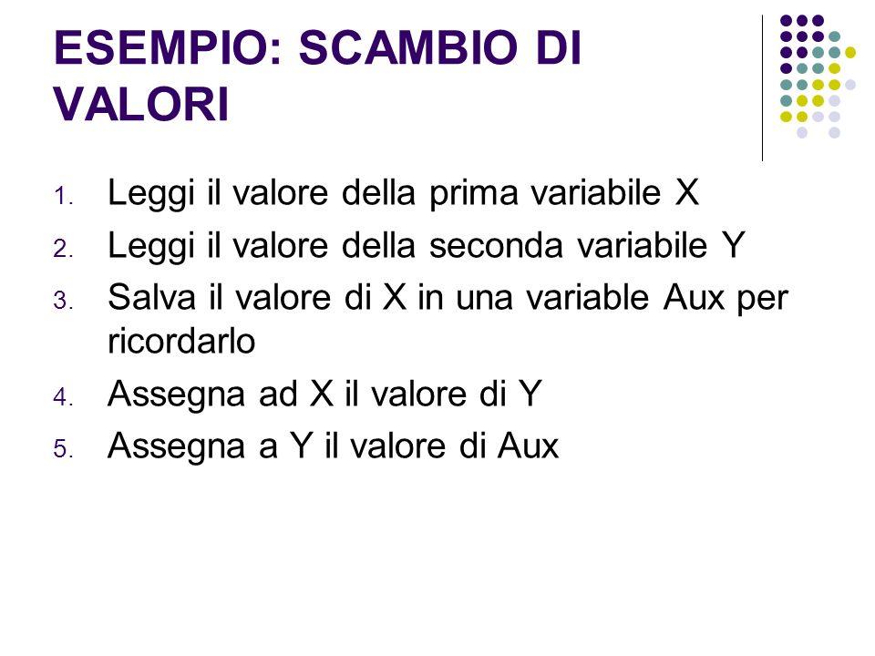 ESEMPIO: SCAMBIO DI VALORI 1. Leggi il valore della prima variabile X 2. Leggi il valore della seconda variabile Y 3. Salva il valore di X in una vari