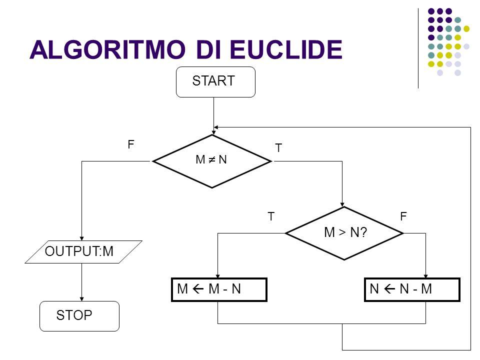 ALGORITMO DI EUCLIDE M N OUTPUT:M M > N? M M - NN N - M STOP START F T T F
