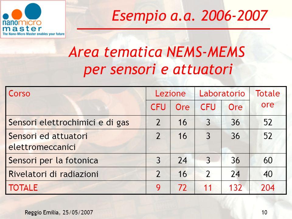 Reggio Emilia, 25/05/200710 Esempio a.a. 2006-2007 CorsoLezioneLaboratorioTotale ore CFUOreCFUOre Sensori elettrochimici e di gas21633652 Sensori ed a