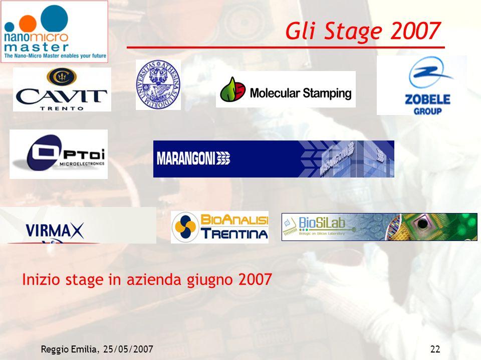 Reggio Emilia, 25/05/200722 Gli Stage 2007 Inizio stage in azienda giugno 2007