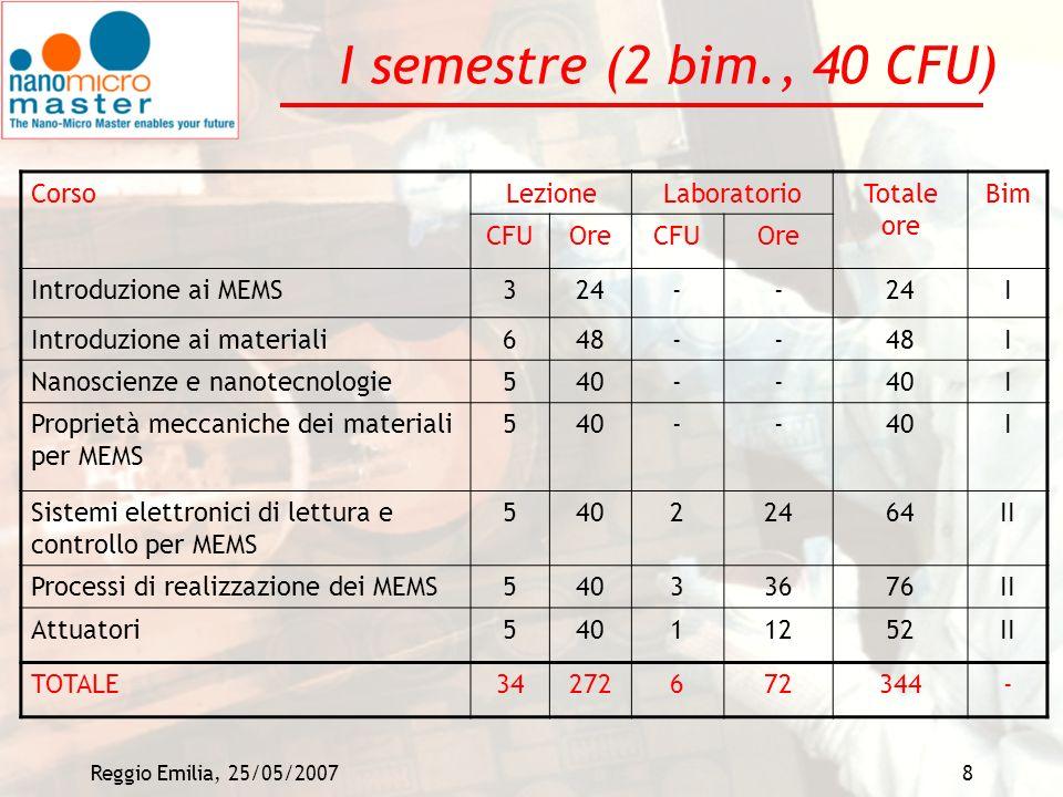 Reggio Emilia, 25/05/20079 II semestre (20 CFU) 4 possibili aree tematiche (da attivare a seconda delle preferenze degli studenti): Bio NEMS/MEMS NEMS/MEMS fotonici NEMS/MEMS per acustica NEMS/MEMS per sensori e attuatori Per ciascuna area: Elementi teorici (progettazione, simulazione, tecnologie, caratterizzazione) Contesti applicativi Considerazioni economico/industriali Approfondimenti su casi specifici Consistente attivita di laboratorio