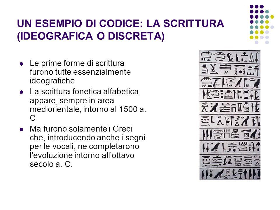 UN ESEMPIO DI CODICE: LA SCRITTURA (IDEOGRAFICA O DISCRETA) Le prime forme di scrittura furono tutte essenzialmente ideografiche La scrittura fonetica