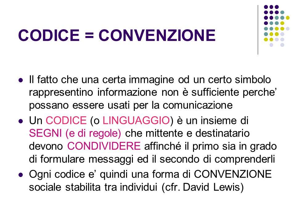 CODICE = CONVENZIONE Il fatto che una certa immagine od un certo simbolo rappresentino informazione non è sufficiente perche possano essere usati per