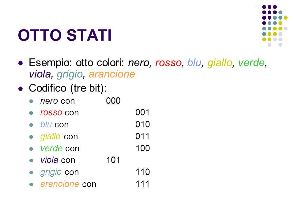 OTTO STATI Esempio: otto colori: nero, rosso, blu, giallo, verde, viola, grigio, arancione Codifico (tre bit): nero con000 rosso con001 blu con010 gia