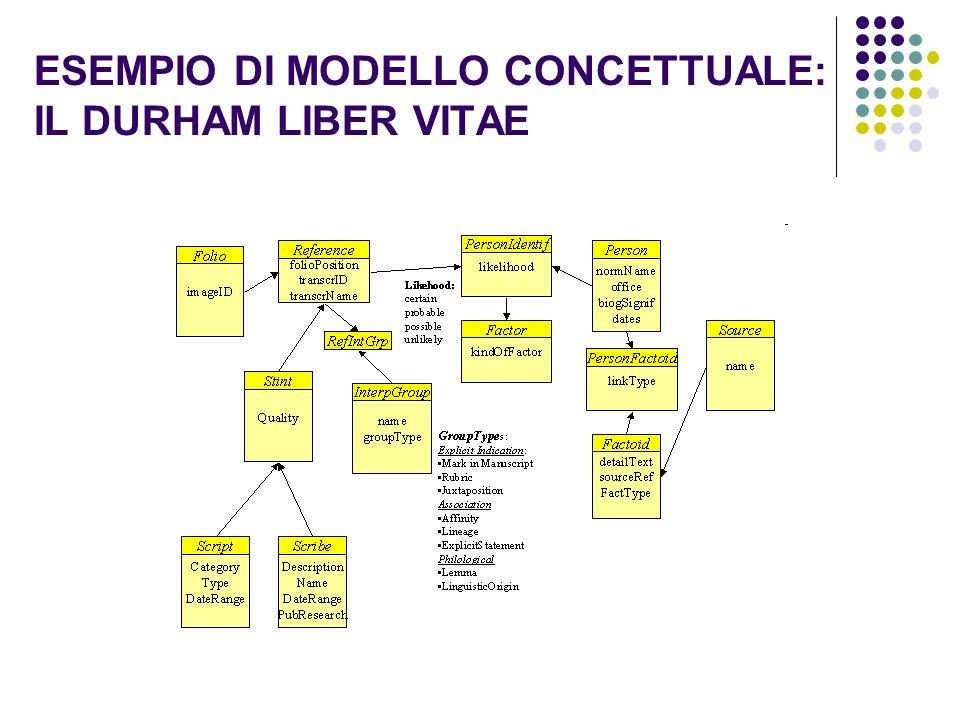 ESEMPIO DI MODELLO CONCETTUALE: IL DURHAM LIBER VITAE