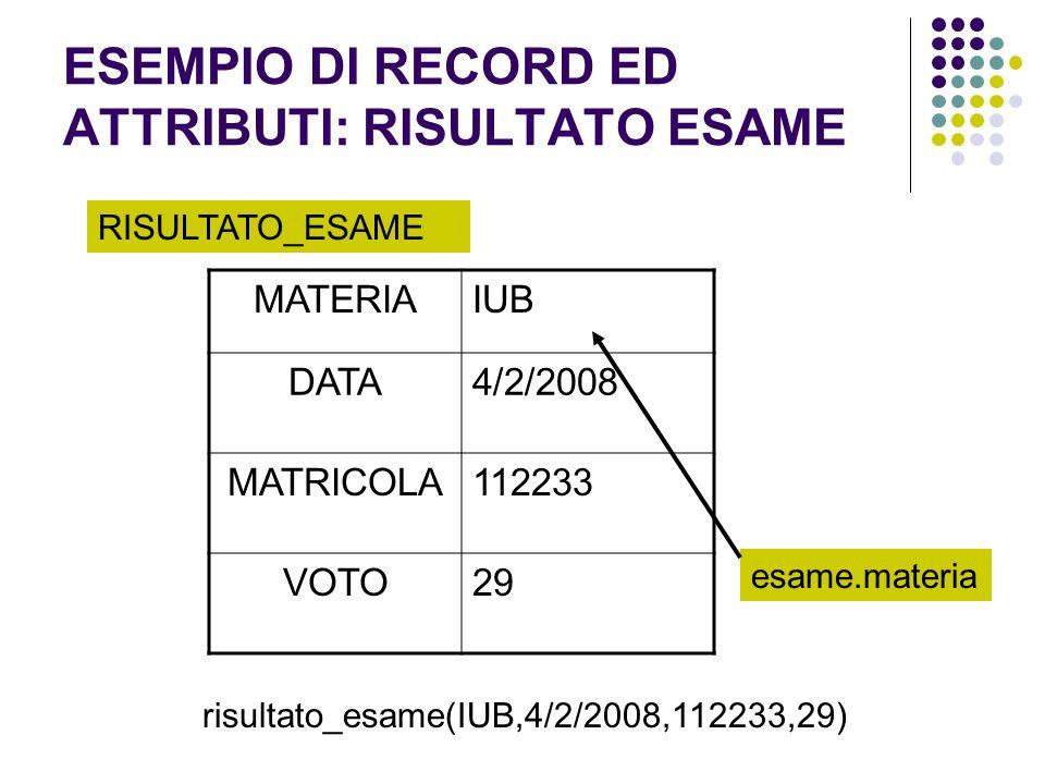 ESEMPIO DI RECORD ED ATTRIBUTI: RISULTATO ESAME MATERIAIUB DATA4/2/2008 MATRICOLA112233 VOTO29 RISULTATO_ESAME esame.materia risultato_esame(IUB,4/2/2