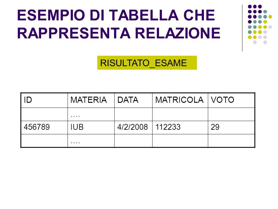 ESEMPIO DI TABELLA CHE RAPPRESENTA RELAZIONE IDMATERIADATAMATRICOLAVOTO …. 456789IUB4/2/200811223329 …. RISULTATO_ESAME