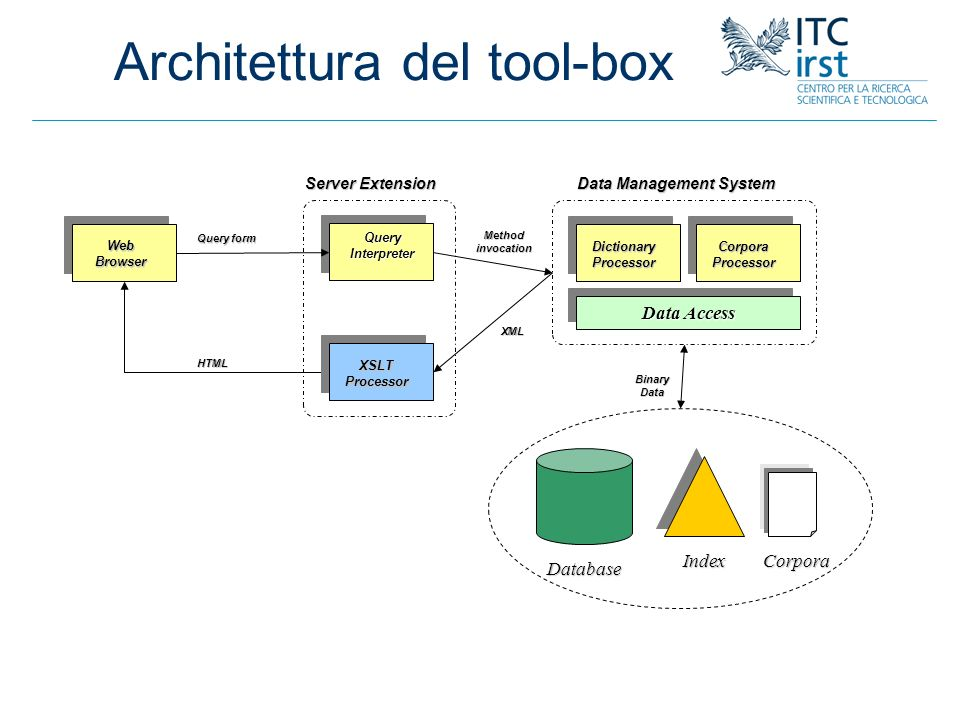 Architettura del tool-box WebBrowser Database IndexCorpora Method invocation HTML BinaryData DictionaryProcessorCorporaProcessor Data Access Data Management System XSLTProcessor QueryInterpreter Server Extension XML Query form
