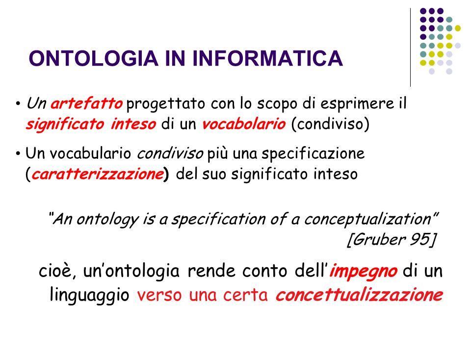 ONTOLOGIA IN INFORMATICA Un artefatto progettato con lo scopo di esprimere il significato inteso di un vocabolario (condiviso) Un vocabulario condivis