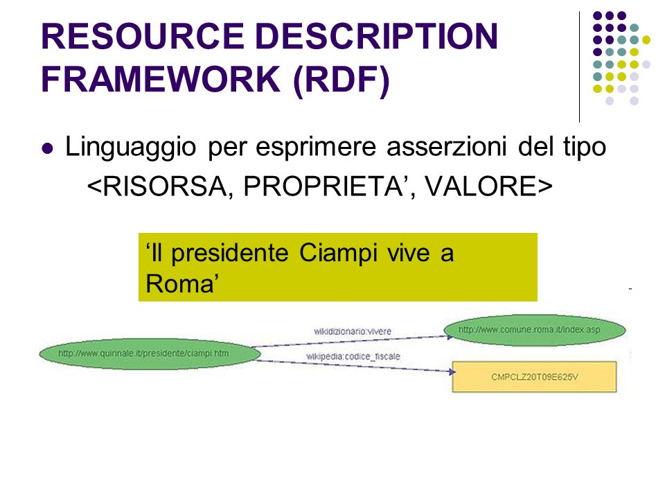RESOURCE DESCRIPTION FRAMEWORK (RDF) Linguaggio per esprimere asserzioni del tipo Il presidente Ciampi vive a Roma