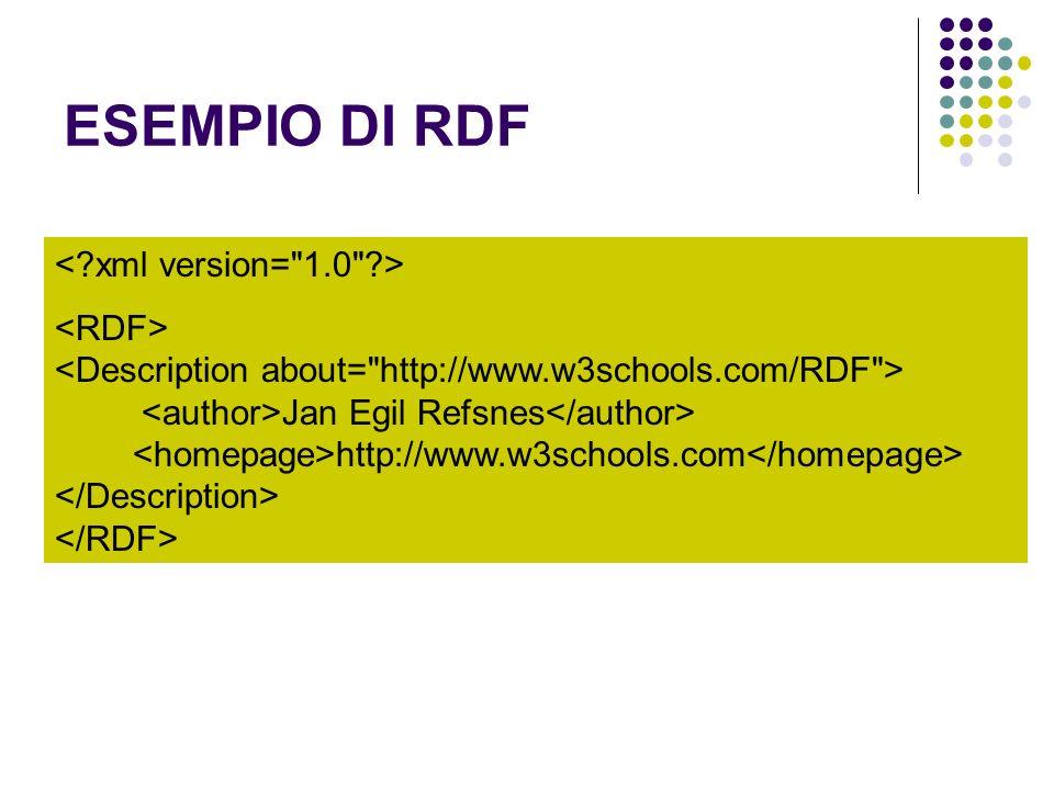 ESEMPIO DI RDF Jan Egil Refsnes http://www.w3schools.com