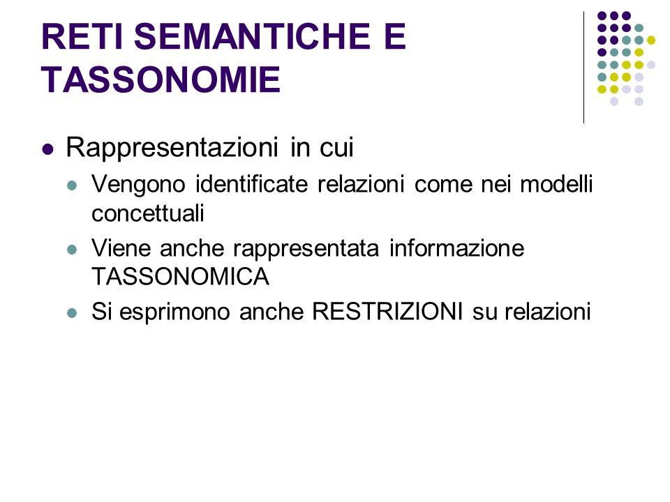 RETI SEMANTICHE E TASSONOMIE Rappresentazioni in cui Vengono identificate relazioni come nei modelli concettuali Viene anche rappresentata informazion