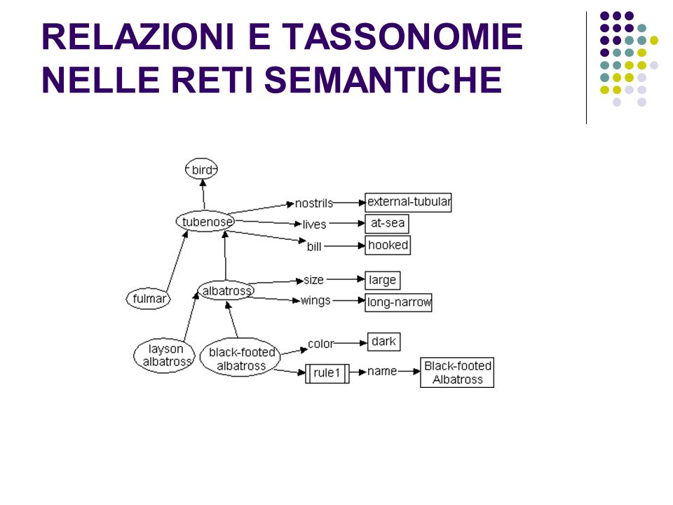 DESCRIPTION LOGICS Una famiglia di logiche che permettono di descrivere reti semantiche specificando oltre che informazioni su relazioni e tassonomie anche COMPLEMENTARITA: MALE e FEMALE sono disgiunti CARDINALITA: una bici ha 2 ruote, unauto ne ha 4 etc